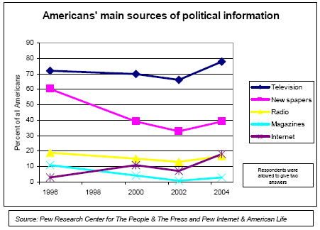 Americans' main sources of political information