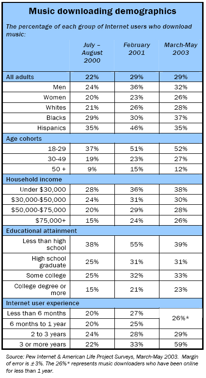 Music downloading demographics