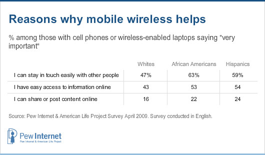 Reasons why mobile wireless helps