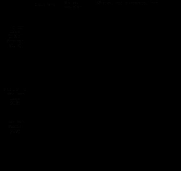 Typology summary