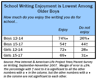 School Writing Enjoyment is Lowest Among Older Boys