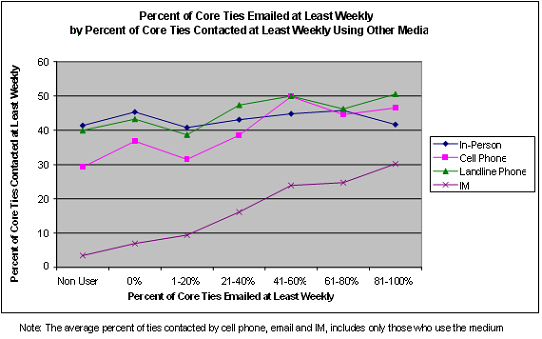Percent of Core Ties Emailed at Least Weekly by Percent of Core Ties Contacted at Least Weekly Using Other Media