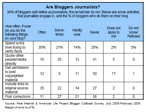 Are bloggers journalists?