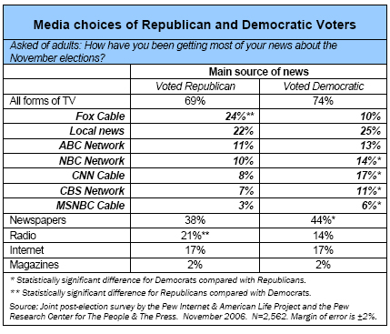 Media choices of Republicans and Democrats