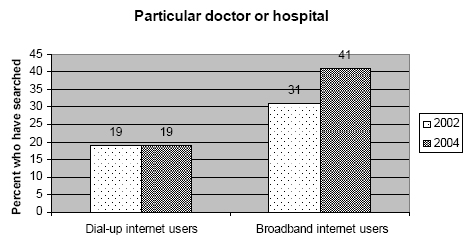 Particular doctor or hospital by connection type