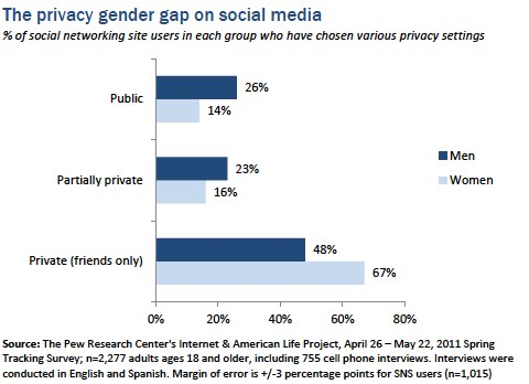 The privacy gender gap on social media sites