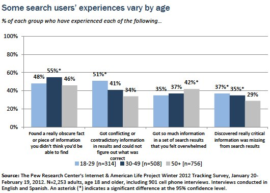 Searchers experiences by age