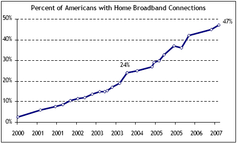 Percent of Americans with home broadband connections
