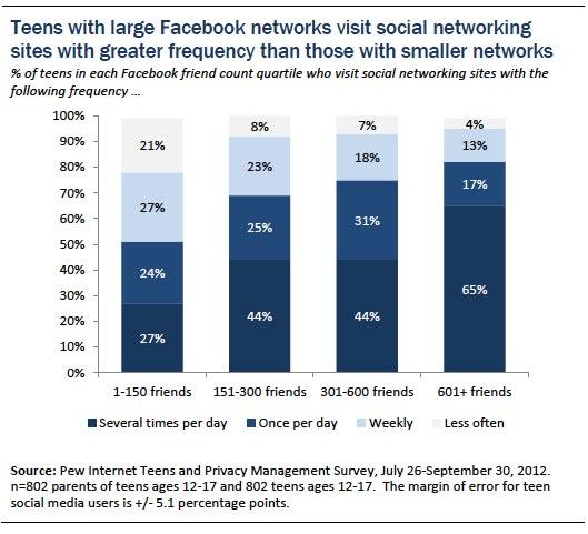 Figure 15 teens and social media