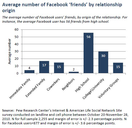 Average number of Facebook 'friends' by relationship origin