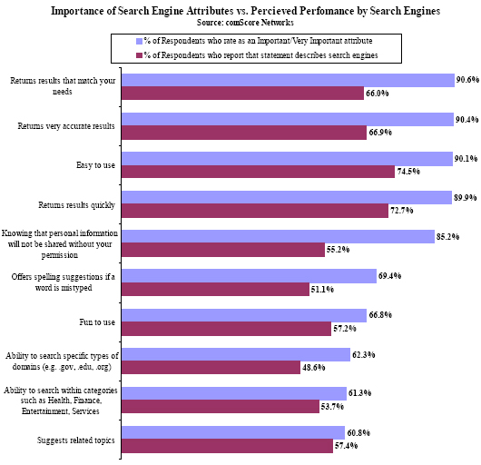 Importance of Search Engine Attributes vs. Percieved Perfomance by Search Engines