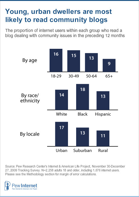Chart: use of community blogs