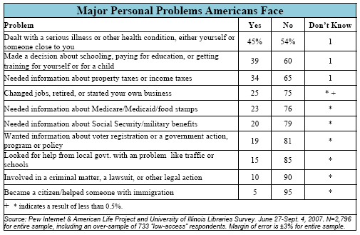 Major Personal Problems Americans Face