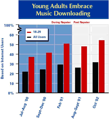 Young adults embrace music downloading