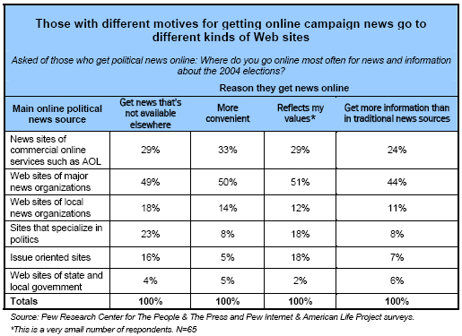 Those with different motives for getting online campaign news go to different websites