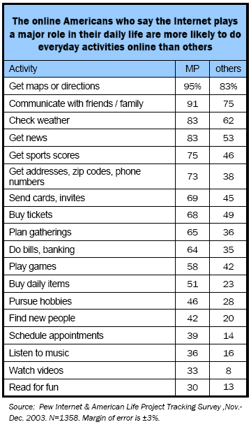The online Americans who say the Internet plays a major role in their daily life are more likely to do everyday activities online than others