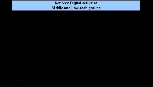 Digital activities - mid-low