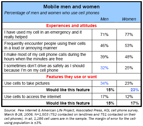 Mobile men and women