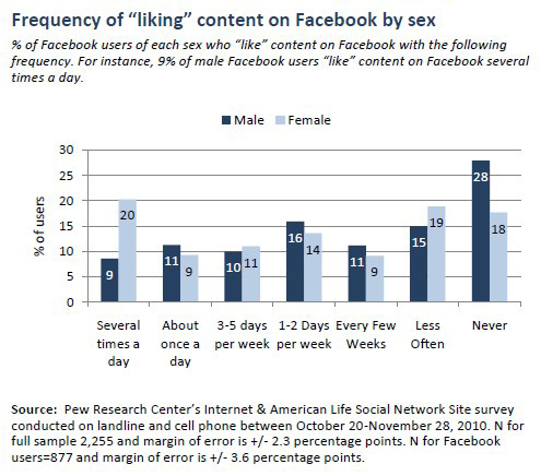 "Frequency of ""liking"" content on Facebook photos by sex"