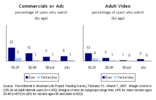 Commercials or Ads; Adult Video