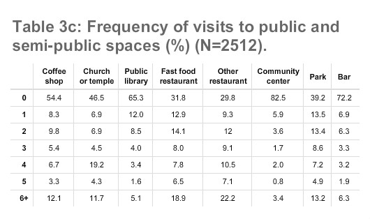Table 3c: Frequency of visits to public and semi-public spaces (%) (N=2512).