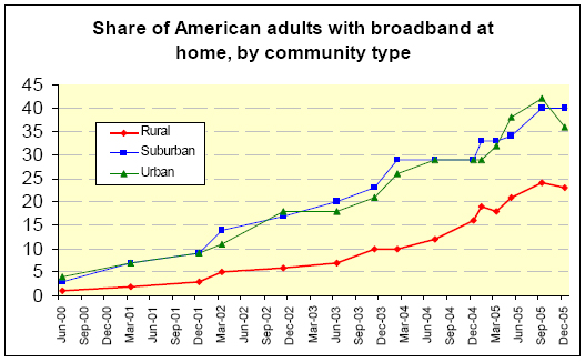 Share of American adults with broadband at home by community type