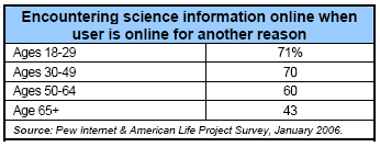 Encountering science info on line when online for another reason