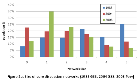 Figure 2a: Size of core discussion networks