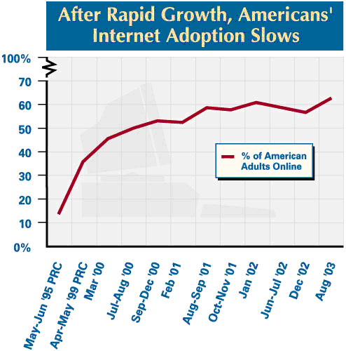 After rapid growth, Americans' Internet adoption slows