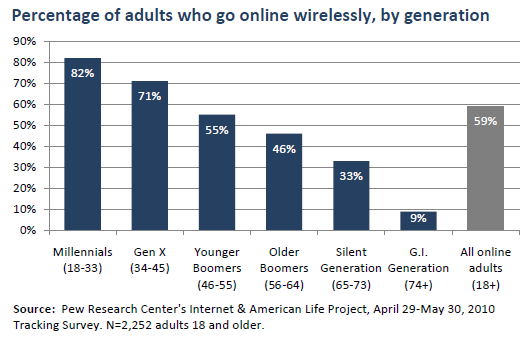 Percentage of adults who go online wirelessly with a laptop or smartphone
