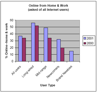 Online from Home & Work (asked of all Internet users)