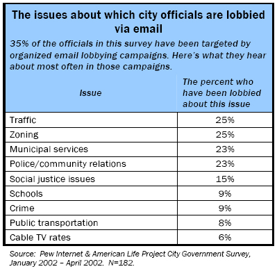 The issues about which city officials are lobbied via email