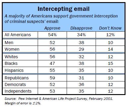 Intercepting email