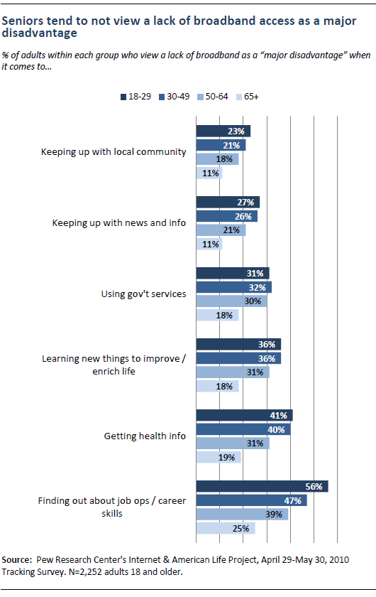 Seniors tend not to view lack of broadband access as a major disadvantage