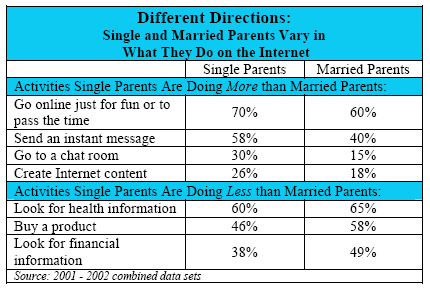 Different directions: Single and Married Parents Vary in What They Do on the Internet