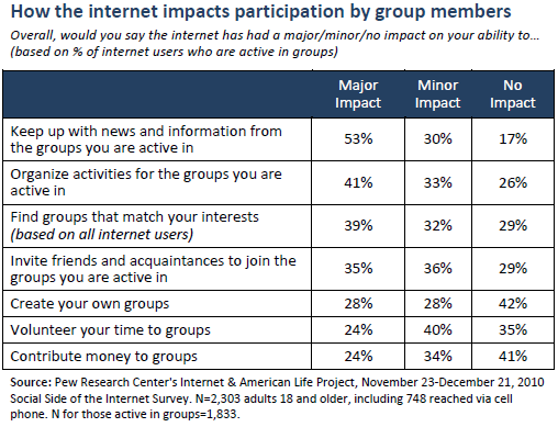 How the internet impacts participation by group members