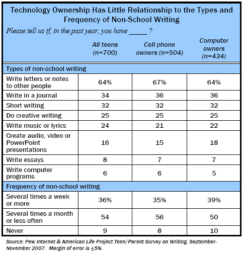 Technology Ownership has Little Relationship to the Types and Frequency of Non-School Writing