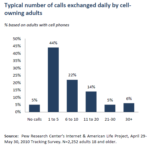 Typical number of calls exchanged daily