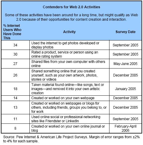 Contenders for Web 2.0 Activities
