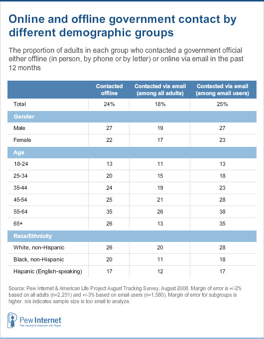 Online and offline government contact by demographic groups