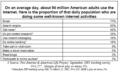On an average day, about 94 million American adults use the internet. Here is the proportion of that daily population who are doing some well-known internet activities