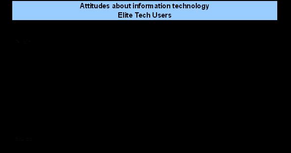 Attitiudes - elite