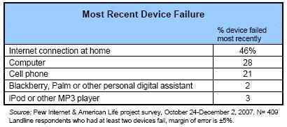 Most recent device failure