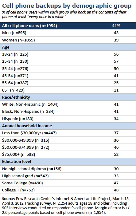 Cell phone backups by demographics