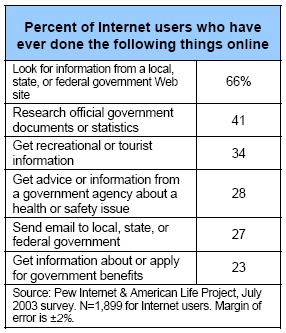 Percent of Internet users who have ever done the following things online