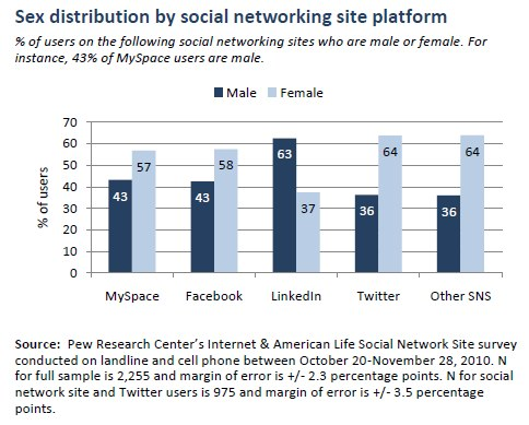 Sex distribution by social networking site platform