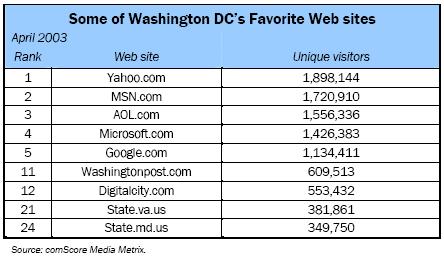 Some of Washington DC's Favorite Web sites