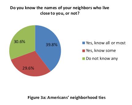 Figure 3a: Americans' neighborhood ties
