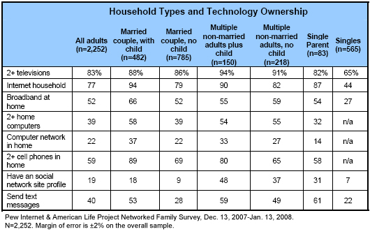 Household types and technology ownership