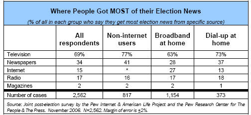 Where people get MOST of their election news